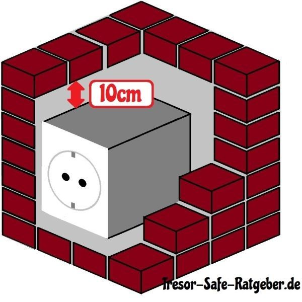 Steckdosentresor einbauen, kaufen & Sicherheitsstufen Test